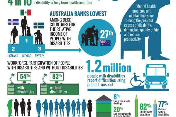Weblink – Face the Facts (Disability Rights)